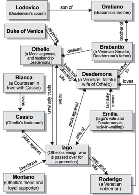 CHARACTERIZATION IN OTHELLO-MAP AND LISTS