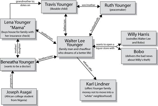 A RAISIN IN THE SUN...MEET THE CAST...CHARACTER MAP AND LISTS