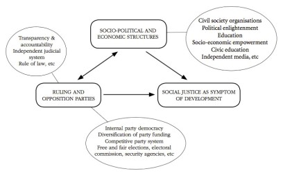 African-ruling-parties-fig1